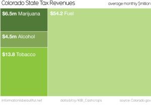 colorado-marijuana-taxes-300x213-300x213